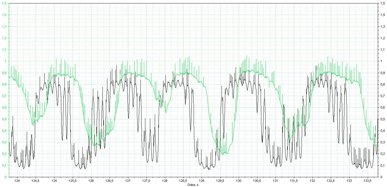 měření signálů lambda sond před a za katalyzátorem. Je katalyzátor účinný?