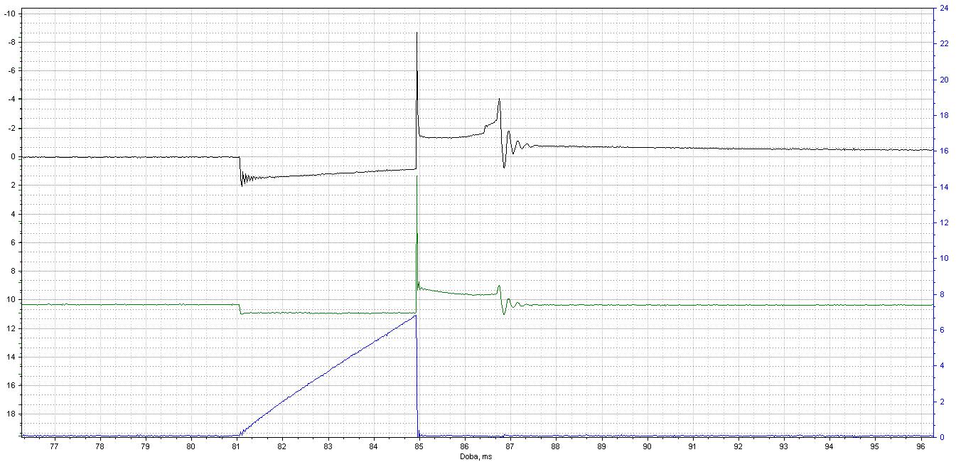 Můžeme naměřit tyto průběhy při měření zapalování zážehového motoru?