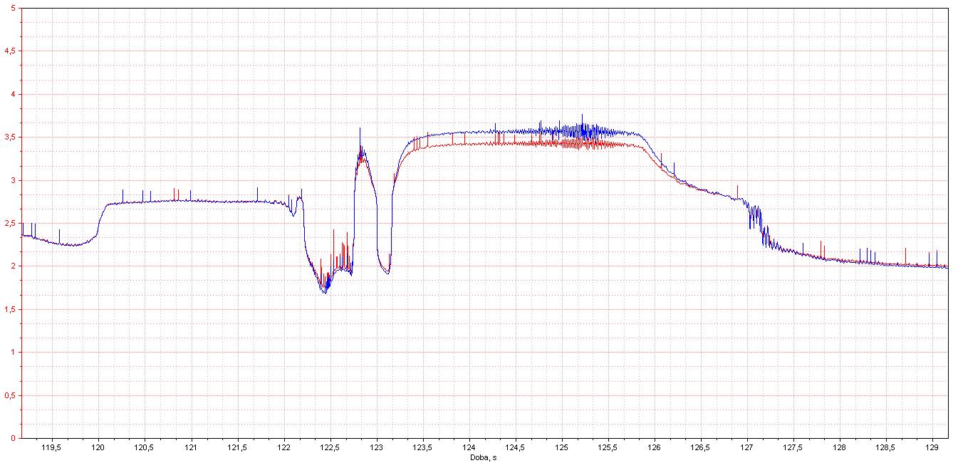 Jaký je průběh na oscilogramu?