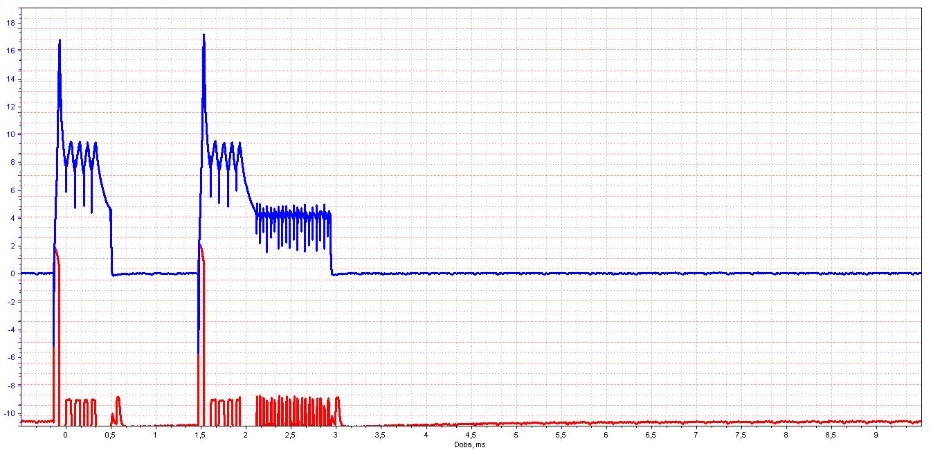 Kdo je výrobcem vstřikovačů znázorněného průběhu na oscilogramu?