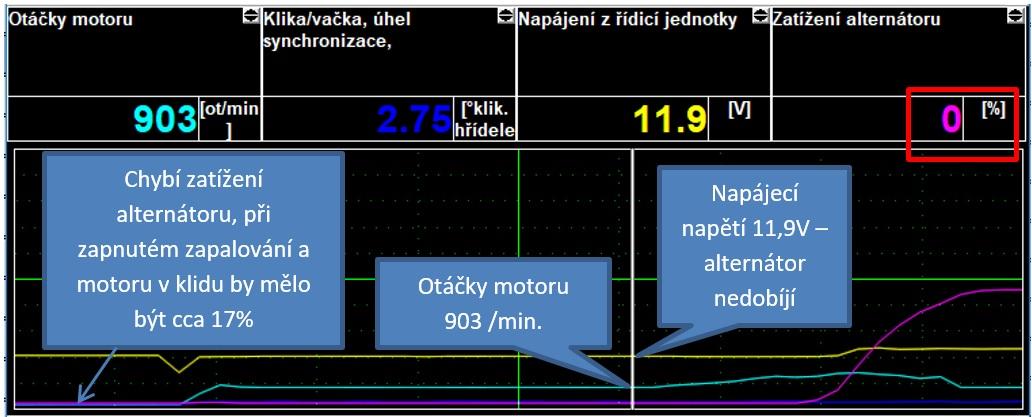 Záznam zobrazovaných hodnot přístrojem SuperVAG - volnoběh