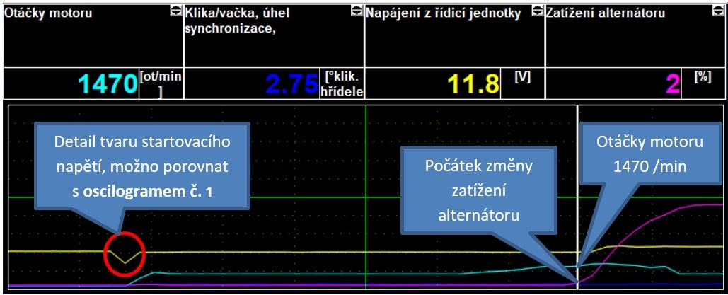 Záznam zobrazovaných hodnot přístrojem SuperVAG – zvýšený volnoběh, změna zatížení