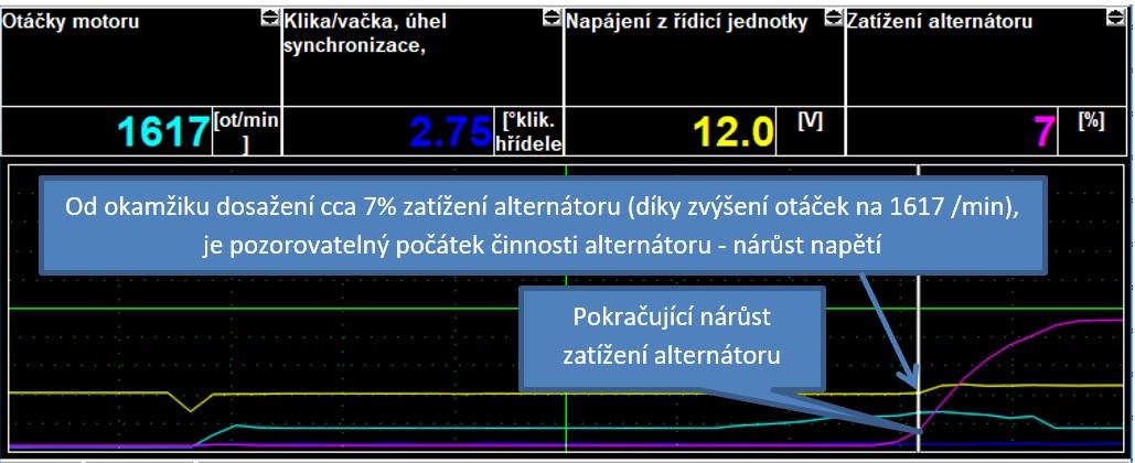 Záznam zobrazovaných hodnot přístrojem SuperVAG – zvýšený volnoběh, počátek činnosti alternátoru