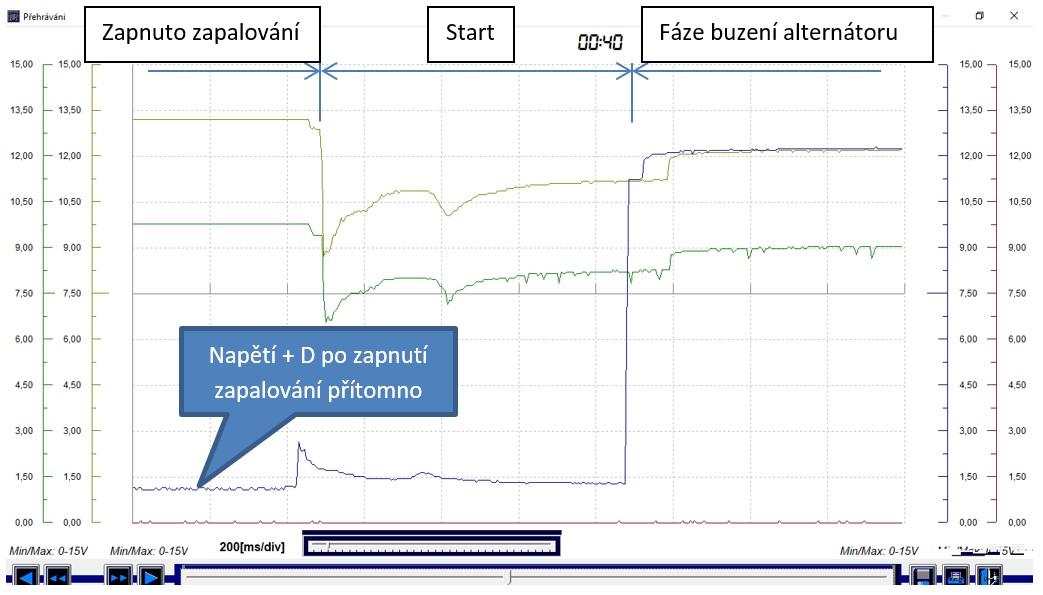 Oscilogram č.3: Start motoru, časová základna 200 ms/dílek
