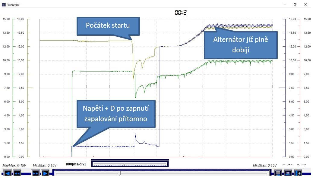 Oscilogram č.5: Motor ve volnoběhu – nabuzení alternátoru – počátek dobíjení