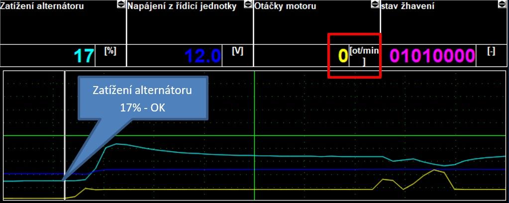 Obr. 9: Záznam zobrazovaných hodnot přístrojem SuperVAG – zapnuto zapalování