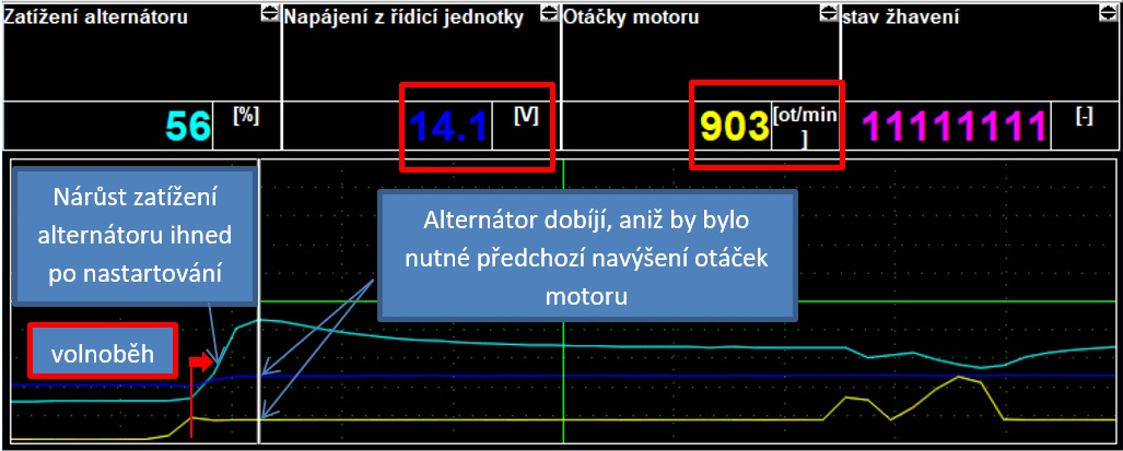 Obr. 10: Záznam zobrazovaných hodnot přístrojem SuperVAG – krátce po startu motoru