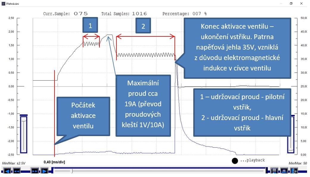 CH1: Proud vstřikovače (černá), CH2: spínané napětí vstřikovače (modrá) - volnoběh
