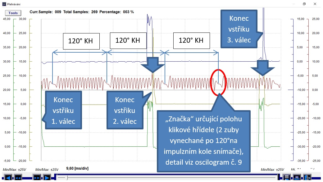 Oscilogram č.8: CH1, CH2, CH3: Napětí vstřikovačů 1 (zelená), 2 (žlutá), 3 (modrá), CH4: signál snímače kliky (červená) - volnoběh