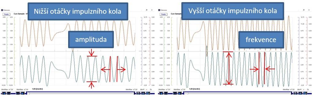 Změna frekvence i amplitudy signálu induktivního snímače se změnou otáček