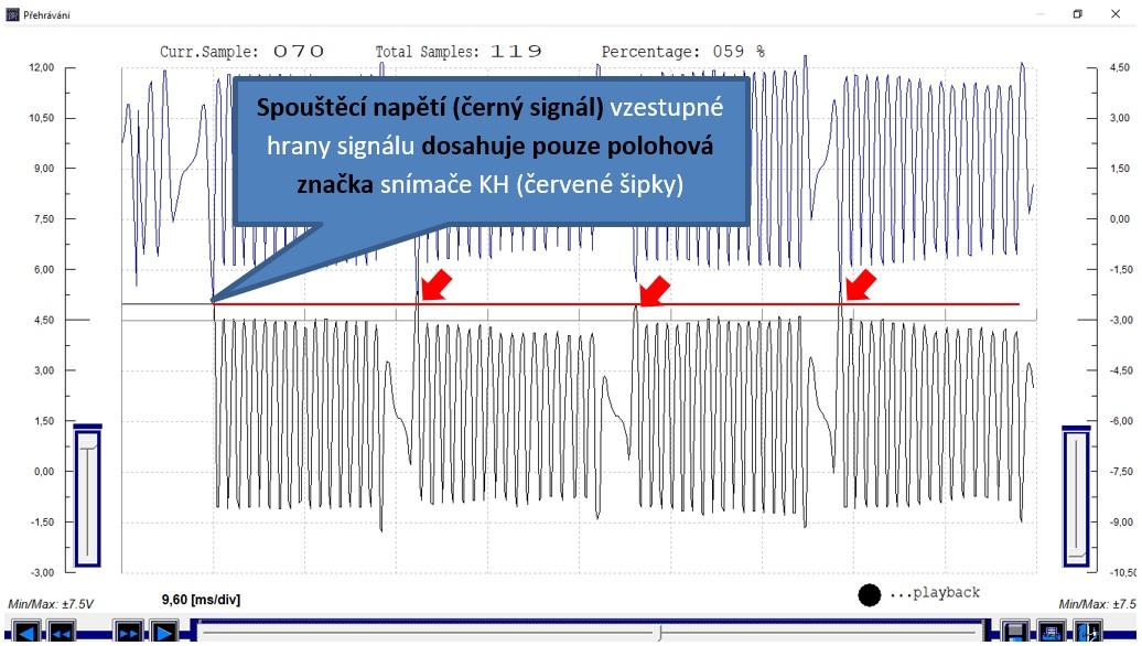 Funkční synchronizace na vzestupnou hranu – záznam se se nepohybuje vlevo