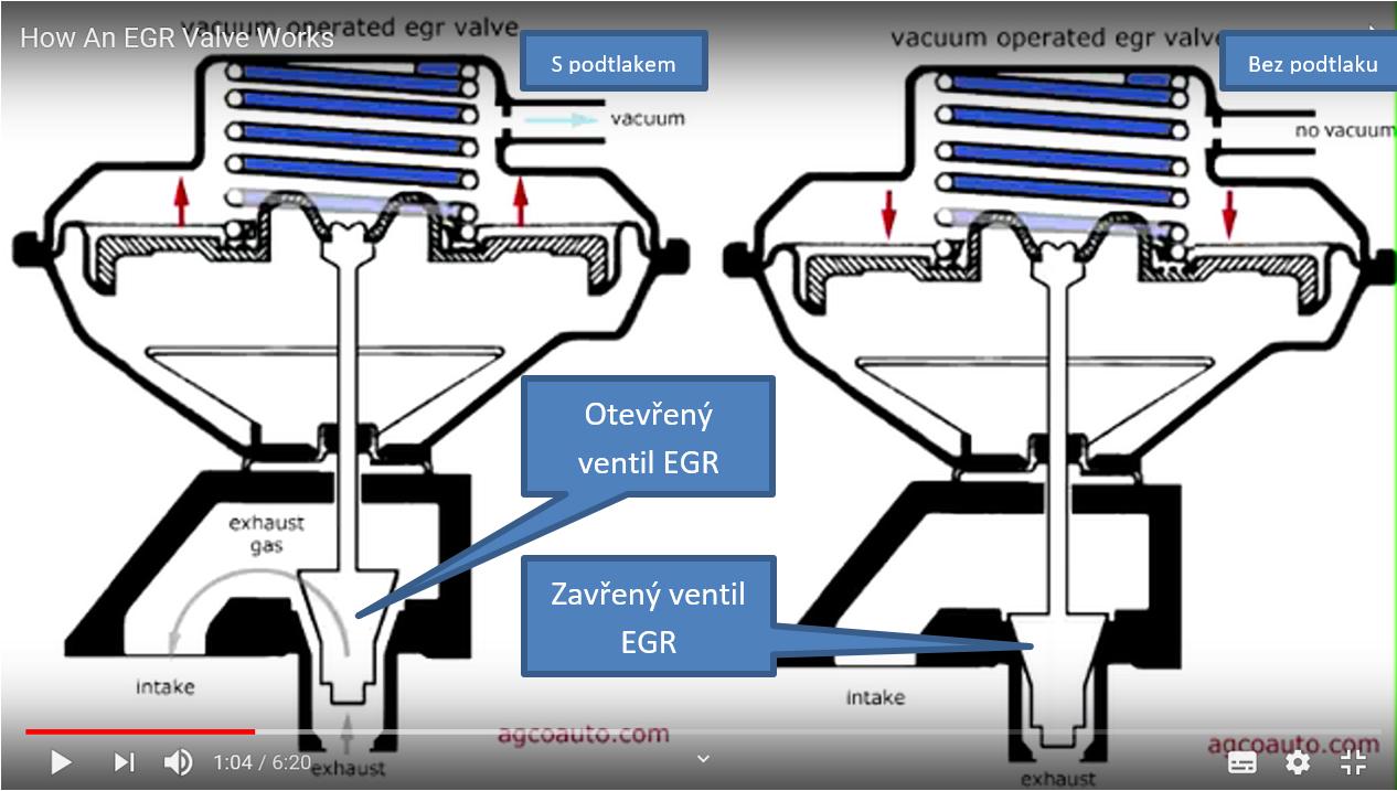 Princip funkce podtlakem řízeného EGR ventilu