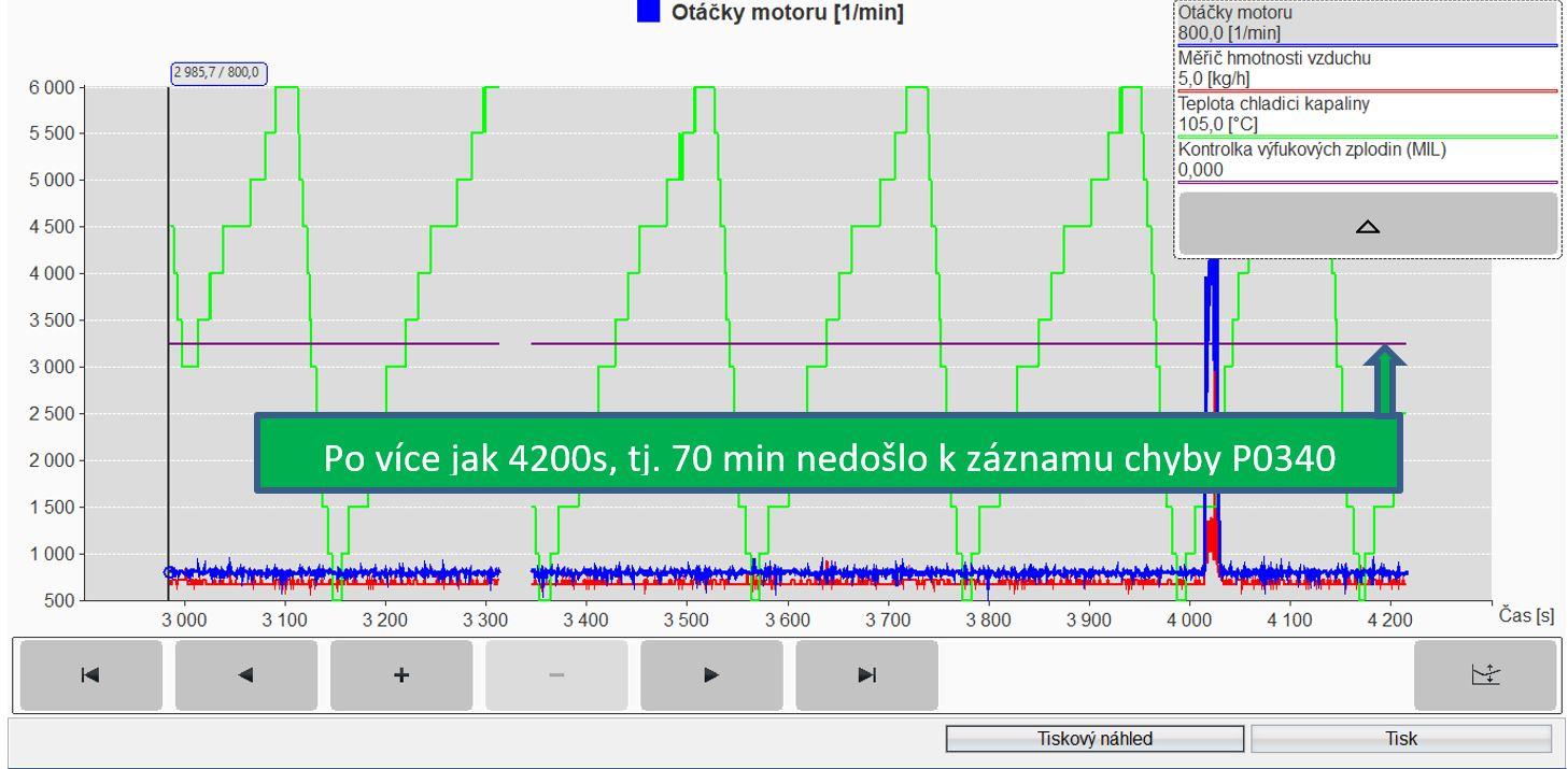 Obr-27_Záznam_aktivity_kontrolky_MIL